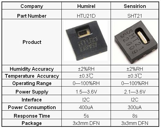 Digital Temperature and Humidity Sensor Replace Sensirion